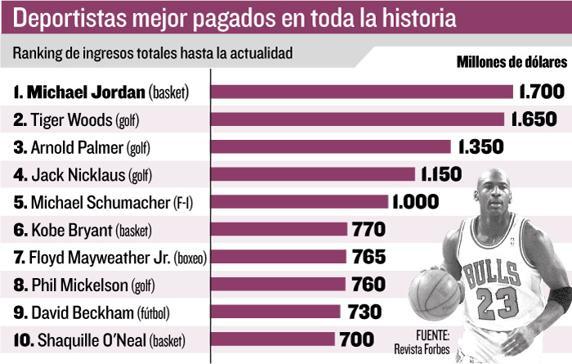 pagados, deportista, Alcarrizos News Diario Digital