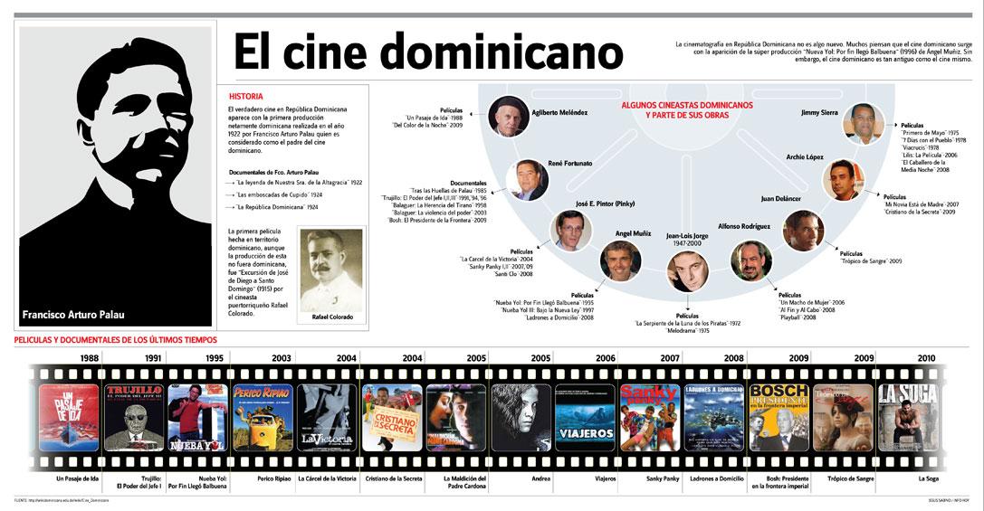 Cineastas afirman que la industria del cine de RD está en su mejor momento