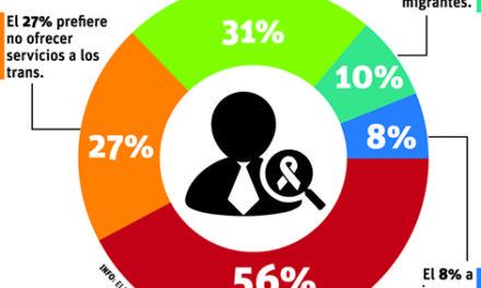 Estudio revela personal de salud discrimina a pacientes con VIH