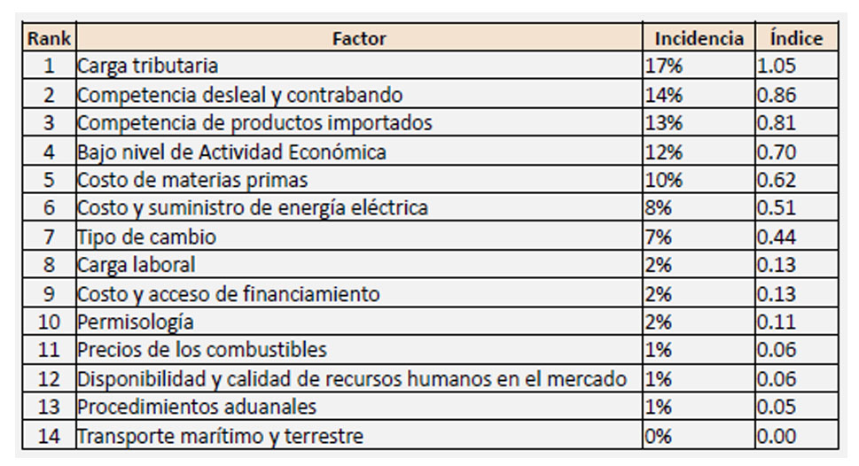 AIRD dice que baja actividad económica es uno de los factores que afectan la competitividad en RD, Alcarrizos News Diario Digital