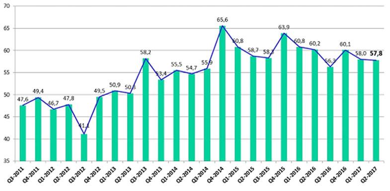 Ligeros descensos en índice de confianza industrial y en índice de clima empresarial, Alcarrizos News Diario Digital