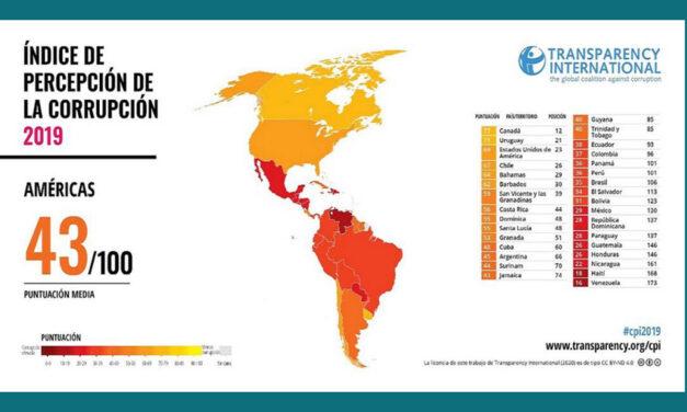 Indice de Percepción de la Corrupción