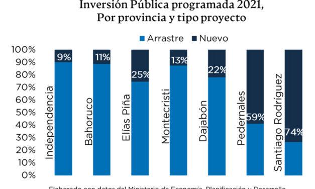 La inversión pública 2021 en la frontera